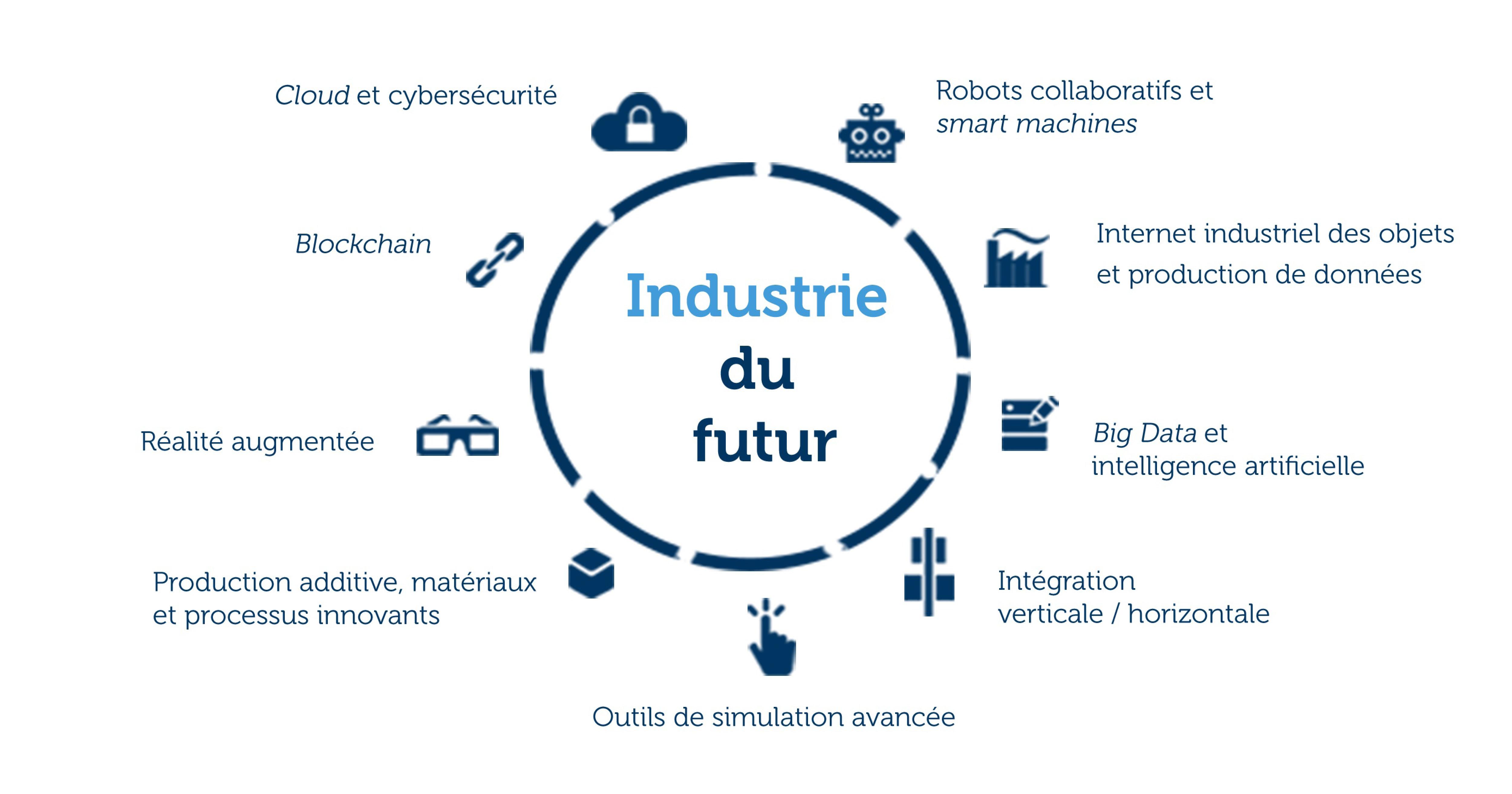 Neuf piliers technologiques constituent l'industrie du futur