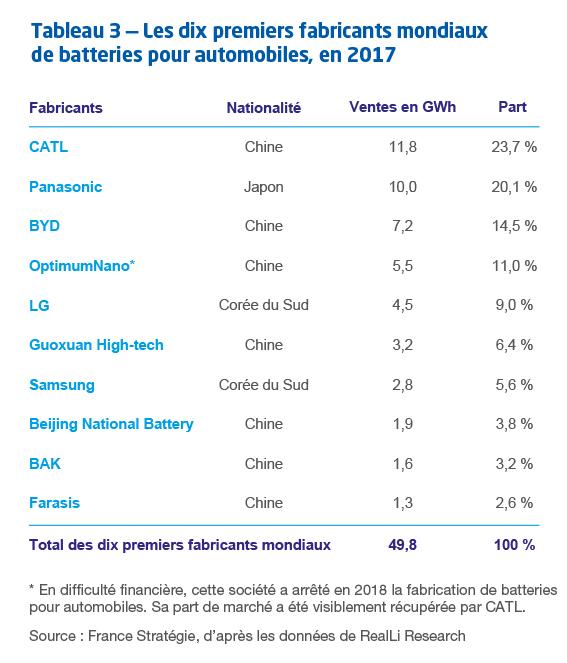 Les 10 premiers fabricants mondiaux de batteries pour automobiles en 2017 - France Strategie