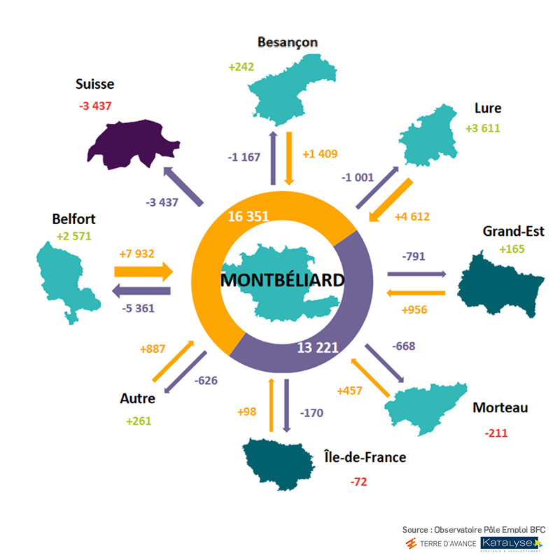 Déplacements domicile/travail Montbéliard