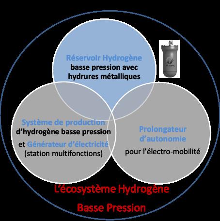 Ecosystème H2 basse pression Crédit photo Mincatec